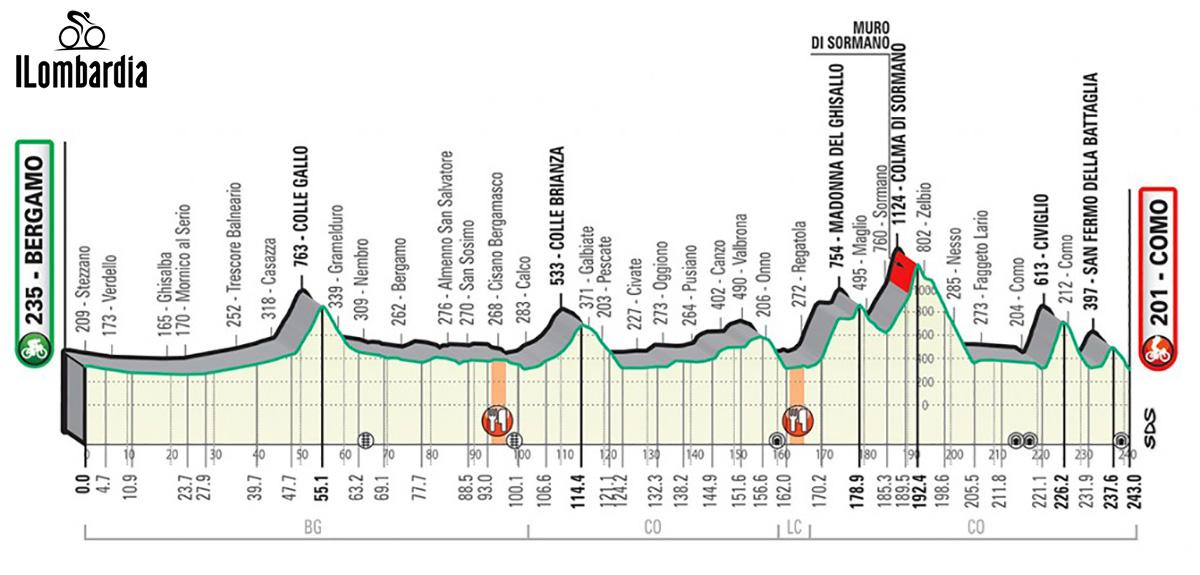 Il Giro di Lombardia altimetria della gara