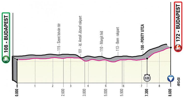 Il Giro d'Italia 2020 tappa 1 Budapest-Budapest prima cronometro individuale