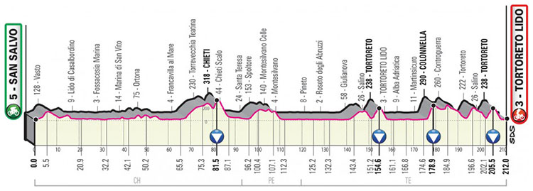 Il Giro d'Italia 2020 tappa 10 San Salvo-Tortoreto Lido