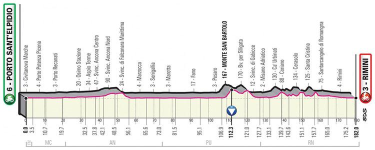 Il Giro d'Italia 2020 tappa 11 Porto Sant'Elpidio-Rimini