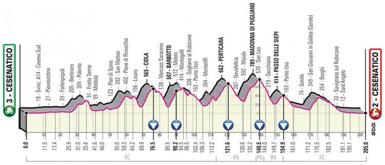 Il Giro d'Italia 2020 tappa 12 Cesenatico-Cesenatico