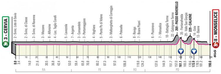 Il Giro d'Italia 2020 tappa 13 Cervia-Monselice