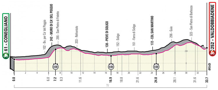 Il Giro d'Italia 2020 tappa 14 Conegliano-Valdobbiadene cronometro individuale