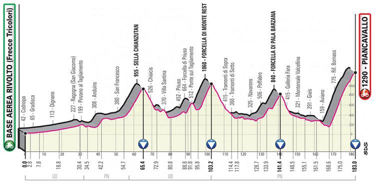 Il Giro d'Italia 2020 tappa 15 Base Aerea Rivolto-Piancavallo
