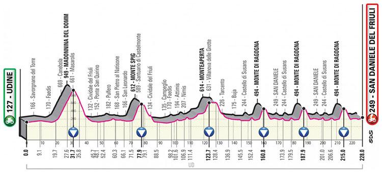 Il Giro d'Italia 2020 tappa 16 Udine-San Daniele del Friuli