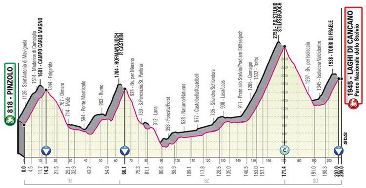 Il Giro d'Italia 2020 tappa 18 Pinzolo-Laghi di Cancano