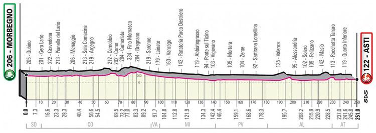 Il Giro d'Italia 2020 tappa 19 Morbegno-Asti