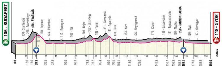 Il Giro d'Italia 2020 tappa 2 Budapest-Gyor