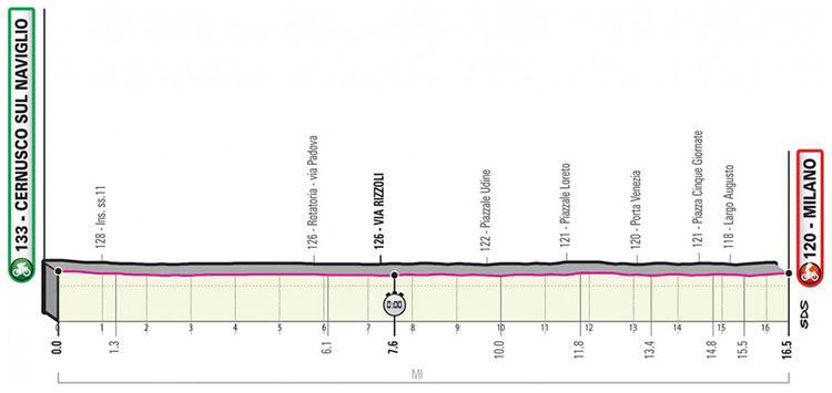 Il Giro d'Italia 2020 tappa 21 Cernusco sul Naviglio-Milano cronometro finale