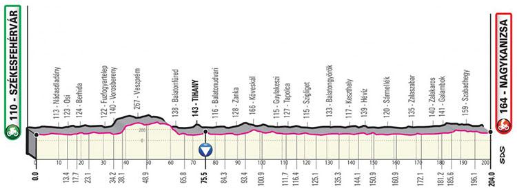 Il Giro d'Italia 2020 tappa 3 Szekesfehervar-Nagykanisza ultima tappa ungherese