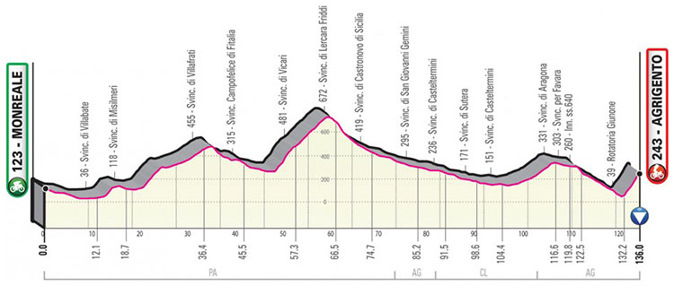 Il Giro d'Italia 2020 tappa 4 Monreale-Agrigento prima tappa italiana