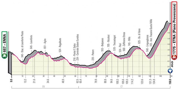 Il Giro d'Italia 2020 tappa 5 Enna-Etna