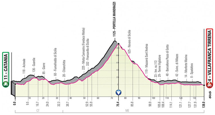 Il Giro d'Italia 2020 tappa 6 Catania-Villafranca Tirrena