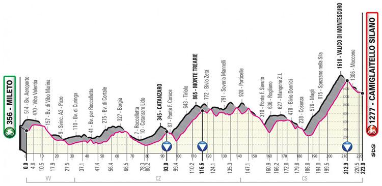 Il Giro d'Italia 2020 tappa 7 Mileto-Camigliatello Silano