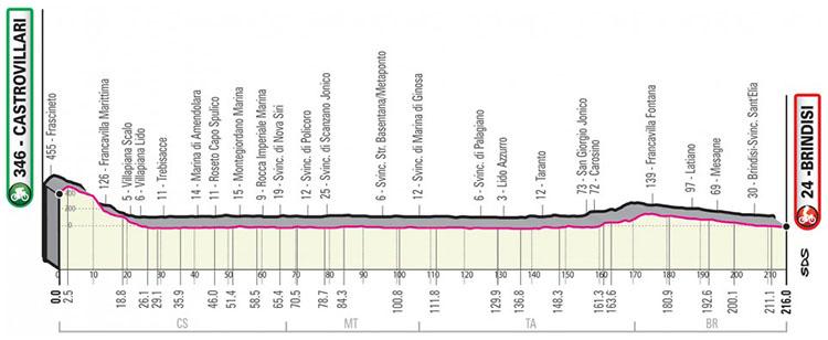 Il Giro d'Italia 2020 tappa 8 Castrovillari-Brindisi