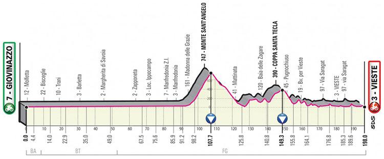 Il Giro d'Italia 2020 tappa 9 Giovinazzo-Vieste