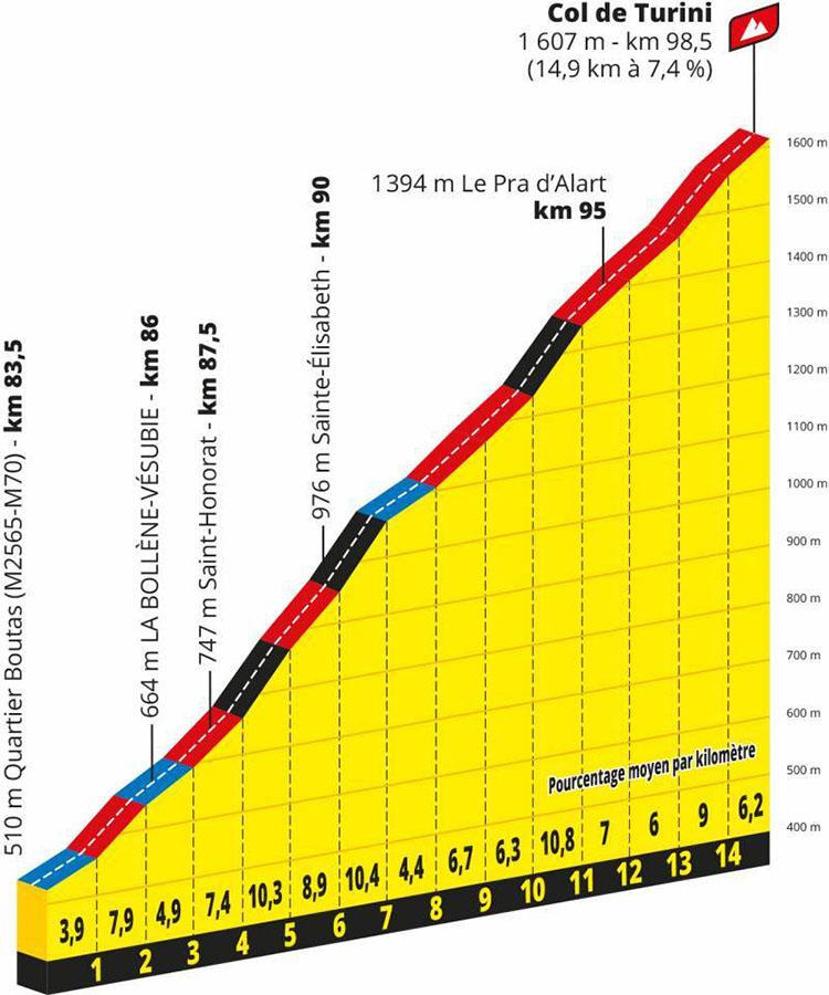 Il Tour de France Tappa 2 Nizza Haut Pays-Nizza primo gpm di tappa