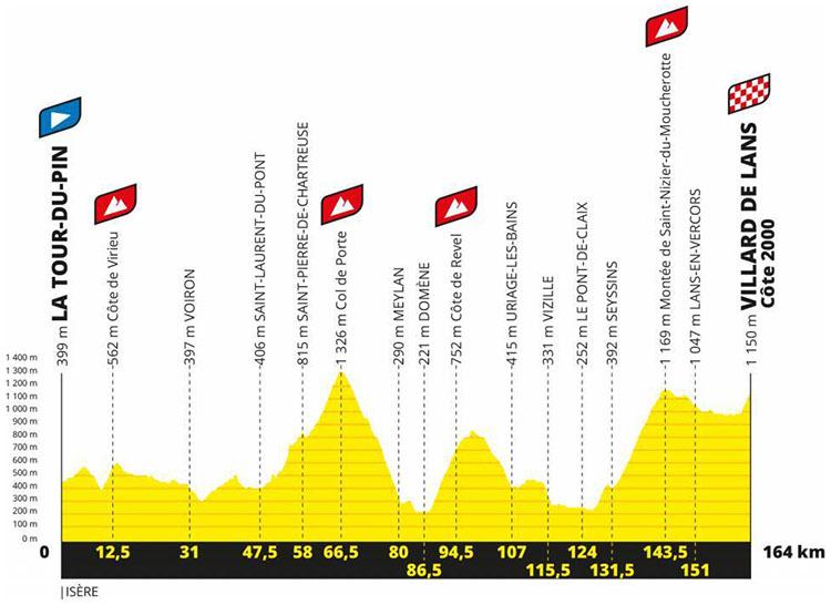 Il Tour de France Tappa 16 La Tour du Pin-Villard de Lans tappa 2020