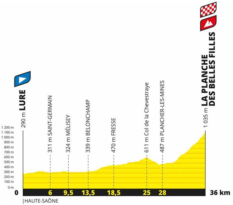 Il Tour de France Tappa 20 Lore-La Planche des Belles Filles tappa 2020