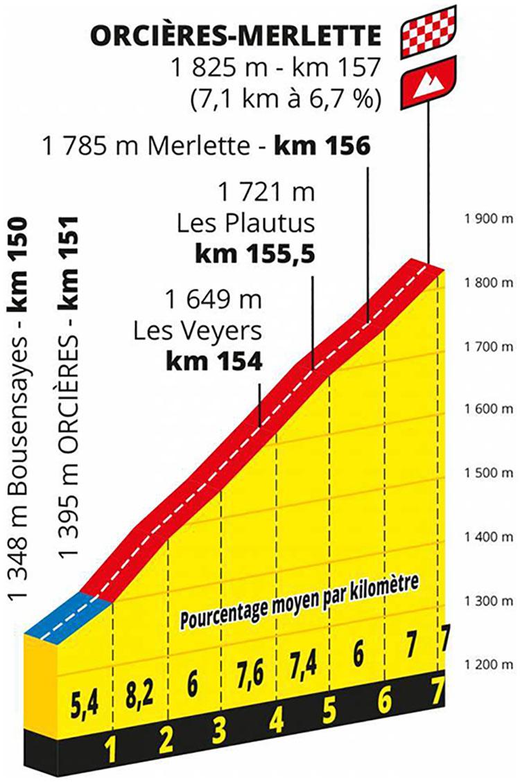 Il Tour de France Tappa 4 Sisteron-Orcières Merlette primo arrivo in salita di tappa 2020