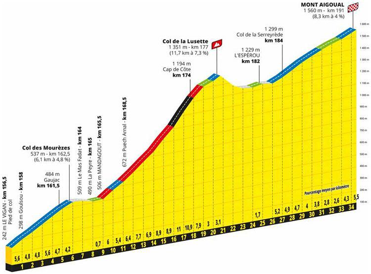 Il Tour de France Tappa 6 Le Teil-Mont Aigoual secondo arrivo in salita di tappa 2020