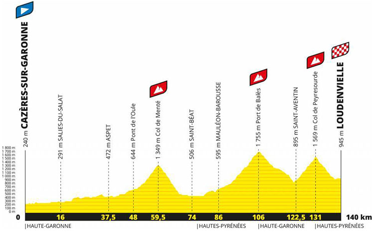 Il Tour de France Tappa 8 Cazères sur Garonne-Loudenvielle tappa 2020