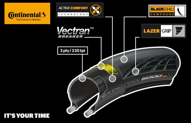 Sezione e componenti del pneumatico Continental Grand Prix 5000