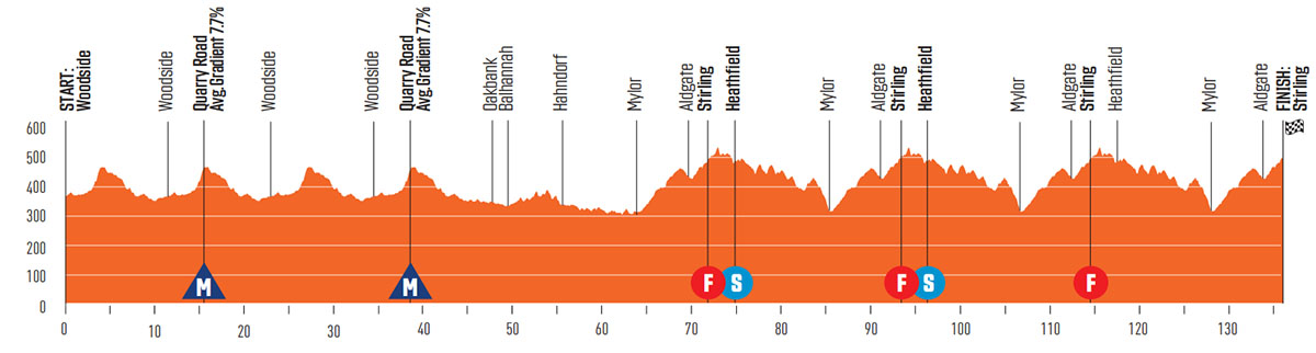 La Seconda tappa della Santos Tour Down Under 2020