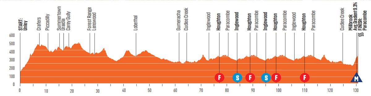La Terza tappa della Santos Tour Down Under 2020