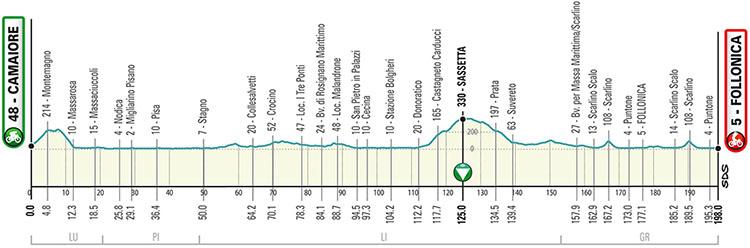 La seconda tappa della Tirreno-Adriatico 2020