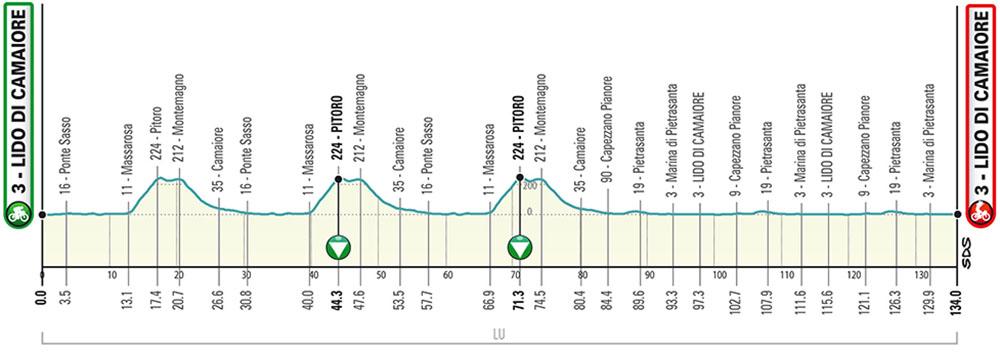 La prima tappa della Tirreno-Adriatico 2020
