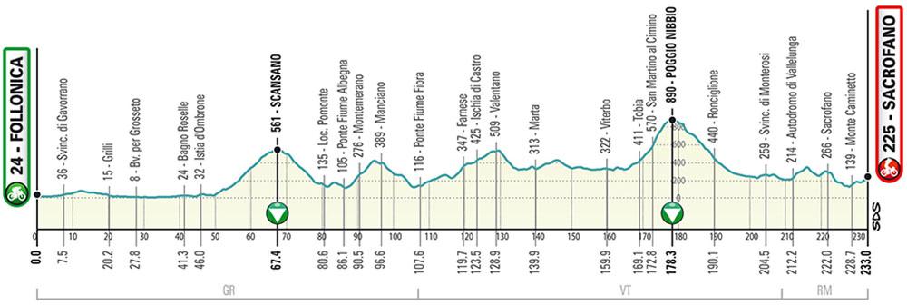 La terza tappa della Tirreno-Adriatico 2020