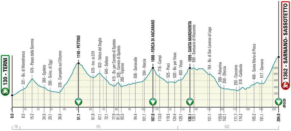 La quarta tappa della Tirreno-Adriatico 2020