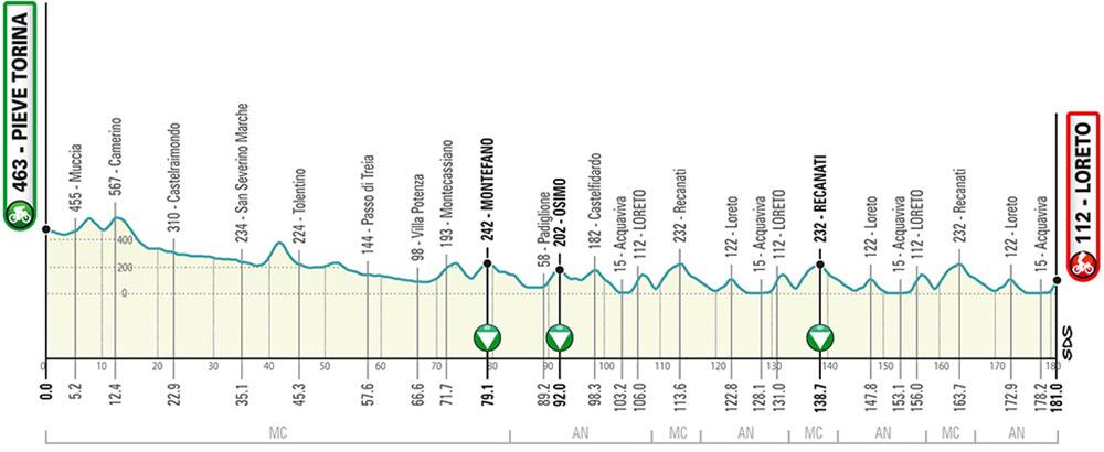 La quinta tappa della Tirreno-Adriatico 2020