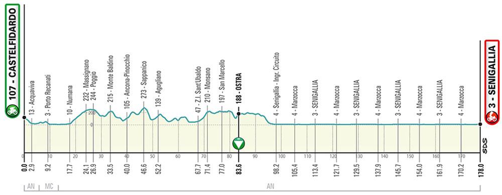 La sesta tappa della Tirreno-Adriatico 2020