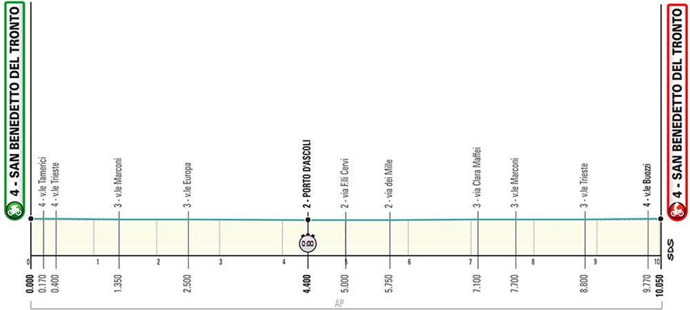 La settima tappa della Tirreno-Adriatico 2020