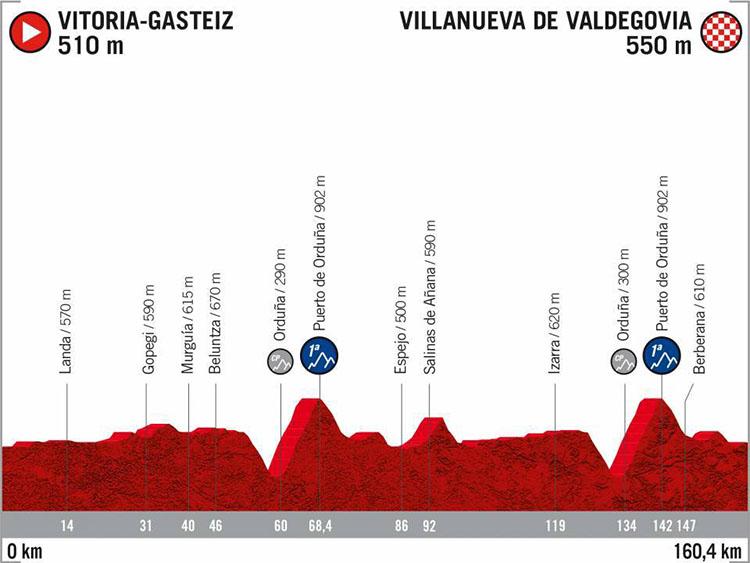 La Vuelta di Spagna 2020 tappa 10 Vitoria Gasteiz-Villanueva de Valdegovia