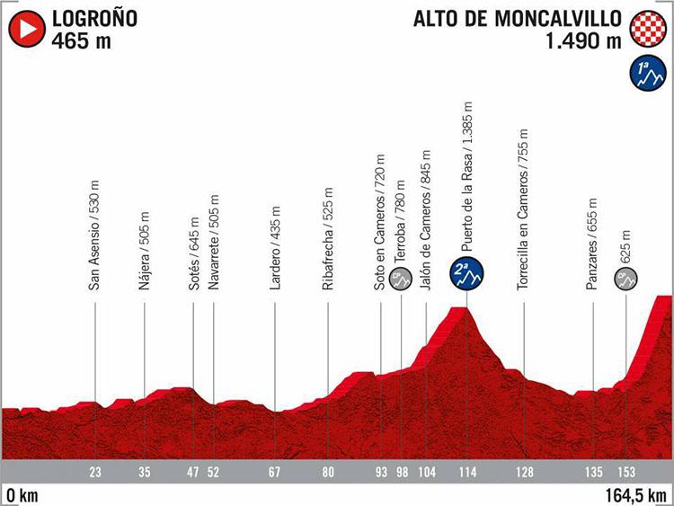 La Vuelta di Spagna 2020 tappa 11 Logrono-Alto de Moncalvillo