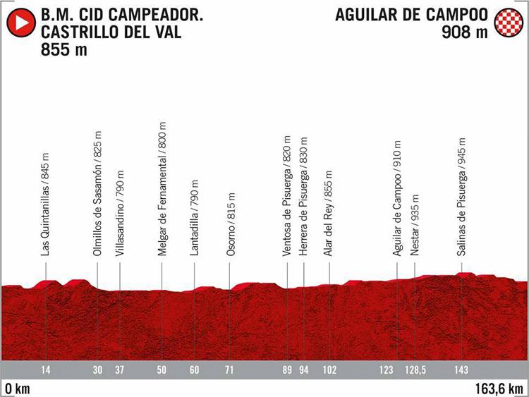 La Vuelta di Spagna 2020 tappa 12 B.M. Cid Campeador-Aguilar de Campoo