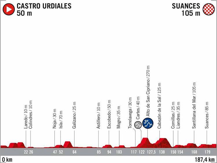 La Vuelta di Spagna 2020 tappa 13 Castro Urdiales-Suances