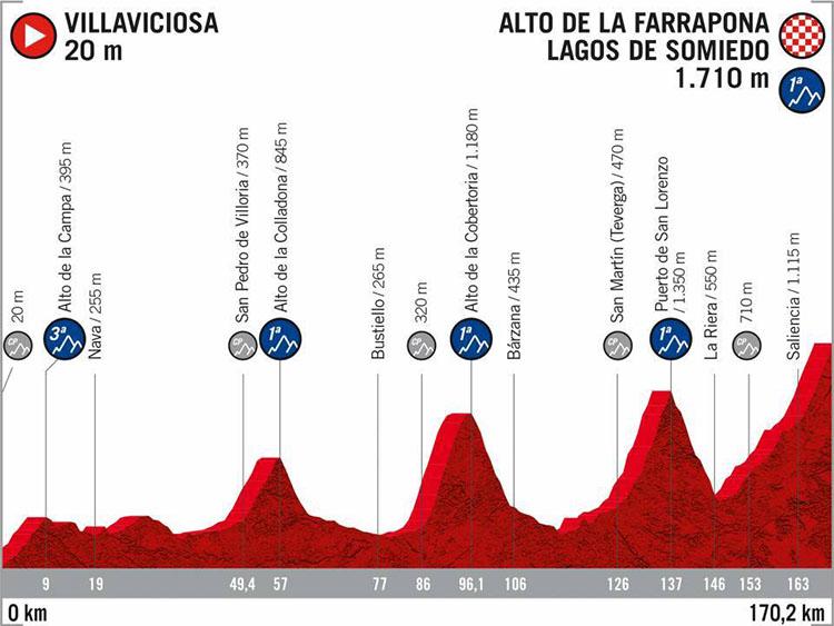 La Vuelta di Spagna 2020 tappa 14 Villaviciosa-Alto de la Farrapona