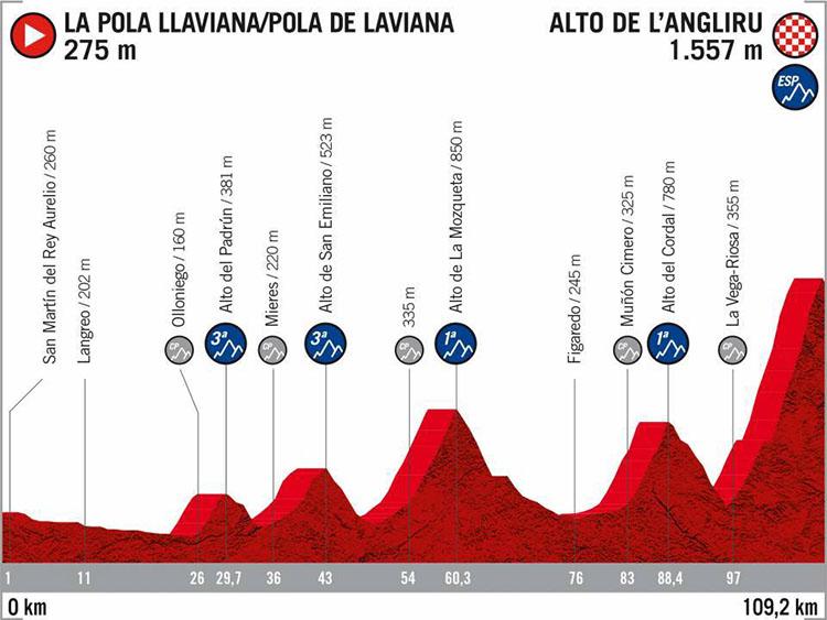 La Vuelta di Spagna 2020 tappa 15 La Pola LLaviana-Alto de l'Angliru