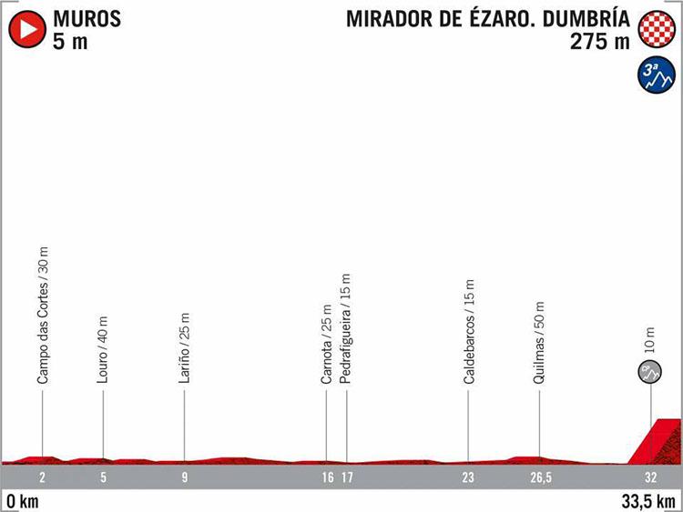 La Vuelta di Spagna 2020 tappa 16 Muros-Mirador de Ezaro prima crono individuale