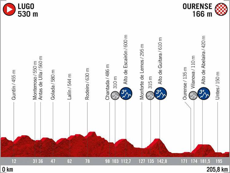 La Vuelta di Spagna 2020 tappa 17 Lugo-Ourense