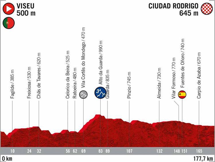 La Vuelta di Spagna 2020 tappa 19 Viseu-Ciudad Rodrigo