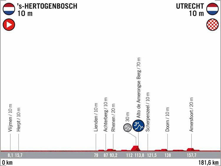 La Vuelta di Spagna 2020 tappa 2 's-Hertogenbosch-Utrecht