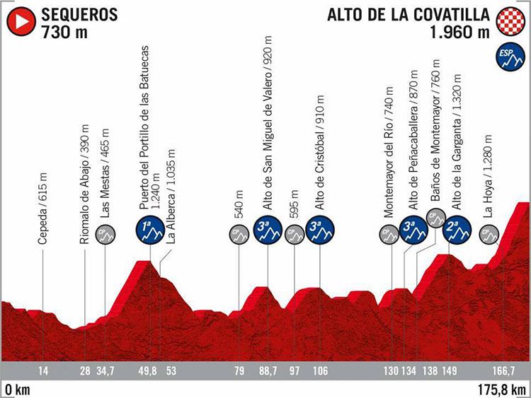 La Vuelta di Spagna 2020 tappa 20 Sequeros-Alto de la Covatilla