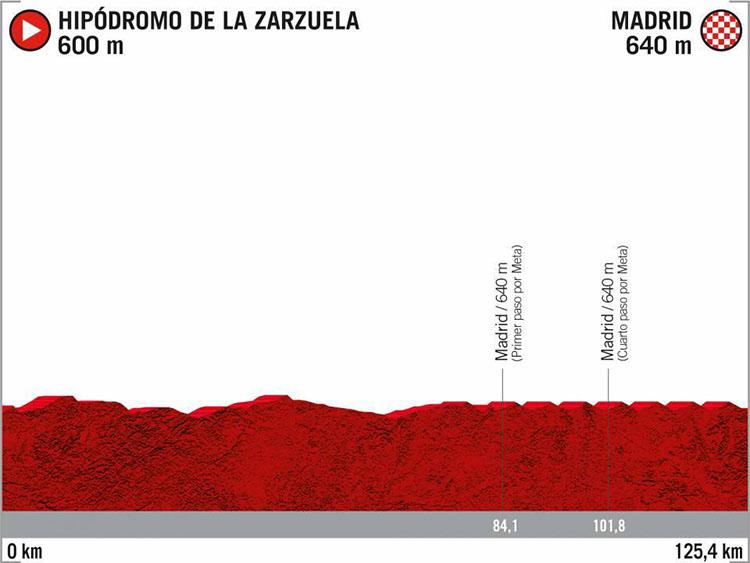 La Vuelta di Spagna 2020 tappa 21 Hipòdromo de la Zarzuela-Madrid
