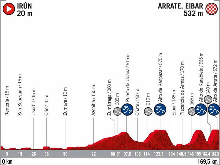 La Vuelta di Spagna 2020 tappa 4 Irun-Arrate