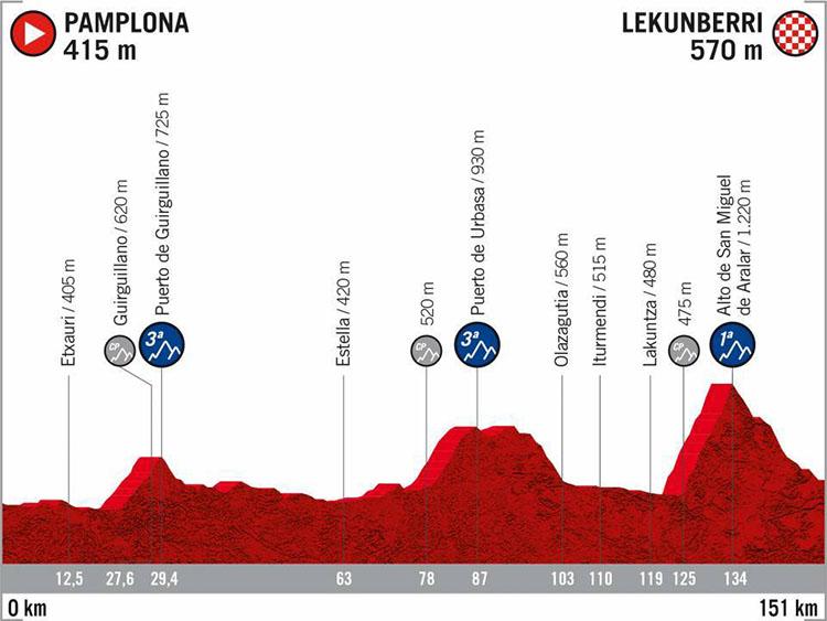 La Vuelta di Spagna 2020 tappa 5 Pamplona-Lekunberri